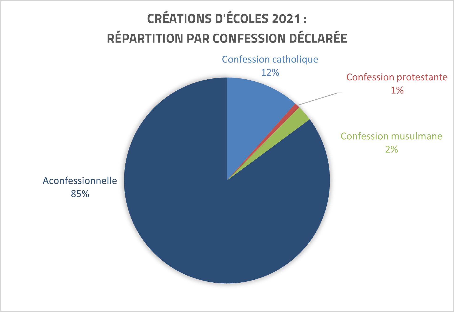 Nouvelles écoles 2021 : confessions