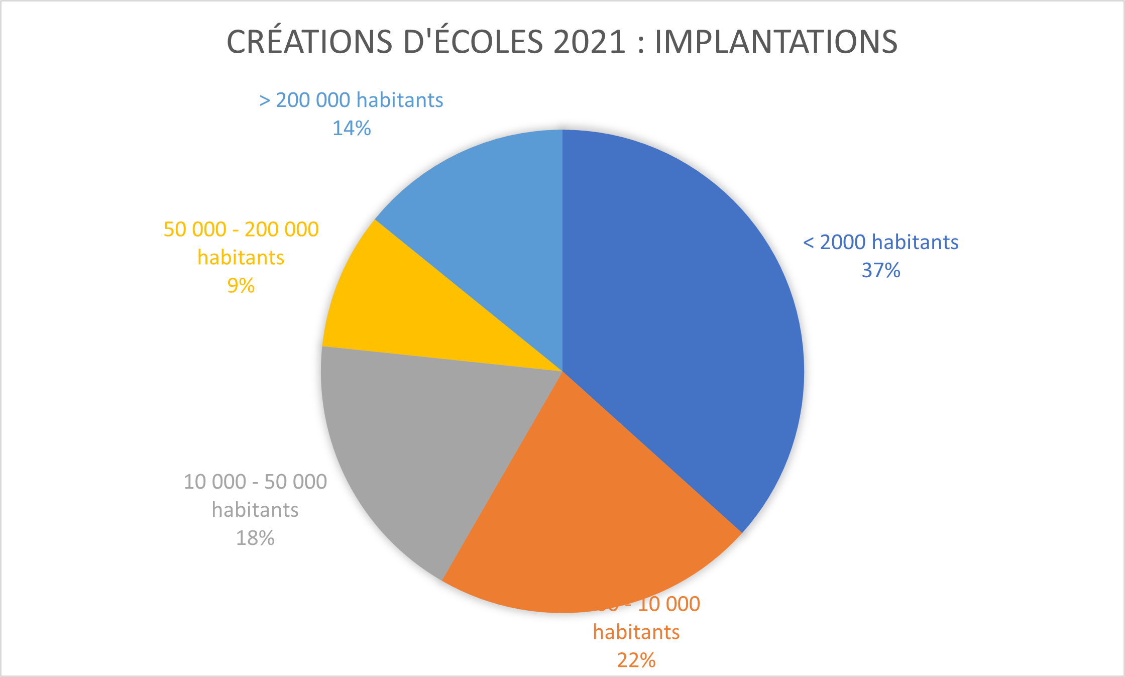 Nouvelles écoles 2021 : implantations