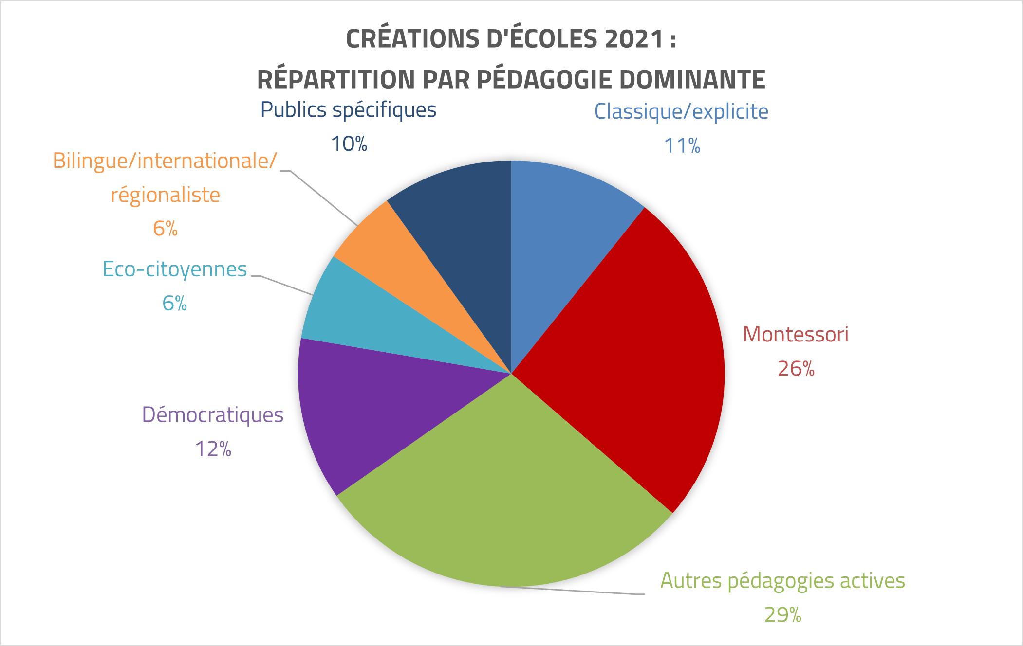 Nouvelles écoles 2021 : pédagogies